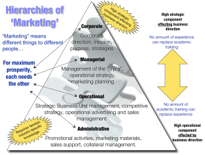 The heterogeneous functions within the Marketing Profession