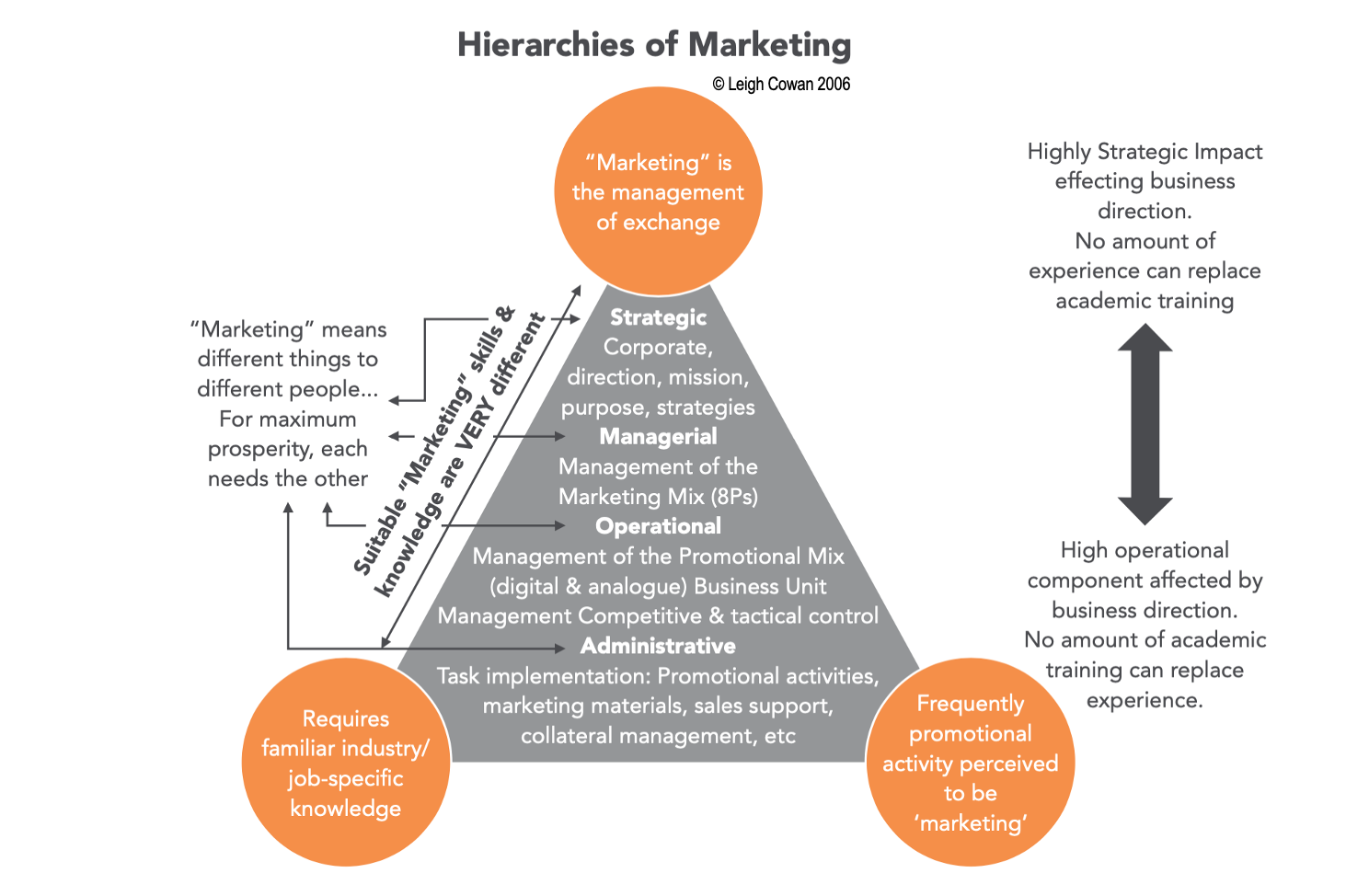 a-hierarchies-of-marketingc2a9