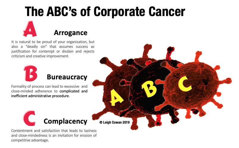 ABCs-of-Corporate-Cancer